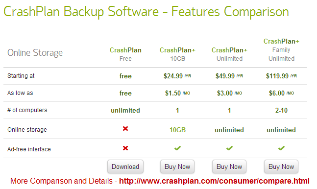 Crashplan plus review is this online backup solution for Plus plan online